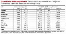 Wohnung In österreich Mieten Als Deutscher by Immobilienreport M 252 Nchen Economist Hauspreisindex Php