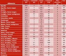 inran tabella composizione alimenti carne e uova