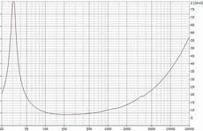 frequenzweichen berechnen ein no go donhighend audio