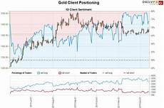 Gold Etf Price Chart Gold Price Forecast Xau Usd Range Narrows Gld Breakout