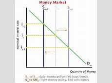 federal reserve money supply data,federal reserve money supply statistics,federal reserve increase money supply
