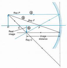 image formed spherical mirror diagram 3 a plustopper convex mirror mirror image form