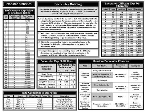 5e Dm Cheat Sheet