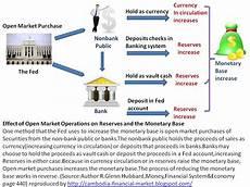 Fiat Money Definition Economics by Cambodia Financial Market Education Open Market Purchase