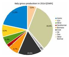 Energy In Italy