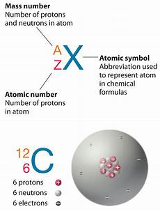 Atomic Number Number Of Protons