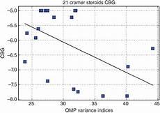 Cramer Steroids Cbg Biological Activity Versus Quantum