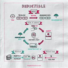 insurance premium finance company what is an insurance deductible napkin finance has the