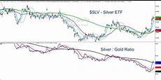 Gold Etf Price Chart Silver Etf Slv Displaying Perfect Stock Price