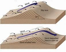 how sand forms gc582eb scott creek aeolian transport earthcache in