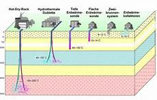 geothermie mit erdwaermepumpen erdwaerme solarthermie erdw 228 rme beh e v bioenergie heitlingen