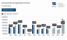 le marché de l automobile en mars 2018 les constructeurs fran 231 ais se maintiennent