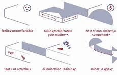 how to dispose of your mattress mattress clarity