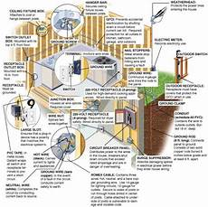 home wiring diagrams blueprints wirings for knowledge