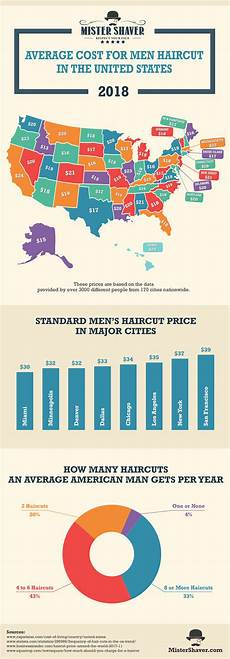 average cost for men haircut in the united states infographic