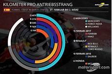 Alle Statistiken Zum 1 F1 Test In Barcelona Der Formel 1 2017