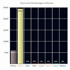 Planeten Tagesl 228 Nge Astrokramkiste