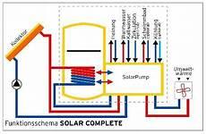 ganzjaehrig solare waerme im solar oder w 228 rmepumpe