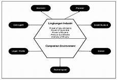 Pentingnya Kajian Lingkungan Eksternal Dan Industri Bagi