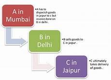 goods movement form under cst act 1956 form c f e1 e2