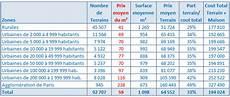 estimation prix au m2 radiateur schema chauffage clim airton depannage