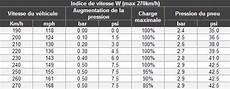 Ajuster La Pression Des Pneus En Fonction De La Vitesse