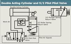 Air Flow Valve Schematic by Gcse Bitesize Acting Cylinder With Five Port