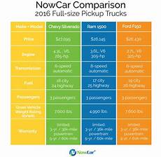 Car Engines Sizes by Nowcar Truck Comparison Chevy Ram Ford