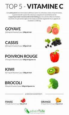 Top 5 Des Aliments Riche En Vitamine C Adventlife