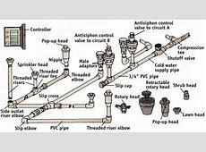 How to Install a Sprinkler System   DoItYourself.com