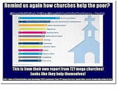 lead pastor salary remind us again how churches help thepoor 100 seniorlead pastors 1 70 of senior mead pastor