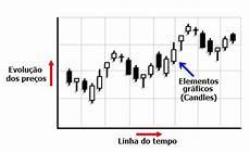 grafico a candele 6 diferen 231 as entre o trading esportivo e o trading do