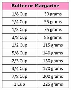Converting Cups To Grams Or Grams To Cups