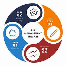 bid manager how to manage effectively industrial and high tech