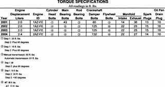 Ford Ranger 30 Flywheel Torque Specs