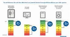 Strom Sparen Die Besten 13 Tipps Check24