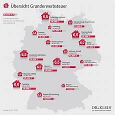 grunderwerbsteuer 2018 den deutschland braucht mehr wohnraum statement