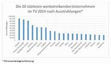 Was Kostet Der Tüv - tv werbung das waren die top tv spender 2014
