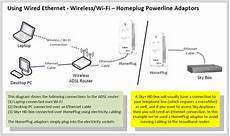 Home Networking Guide Thinkbroadband