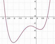 nullstellen berechnen funktion nullstellen berechnen
