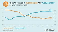bad news for renters apartments are shrinking and getting