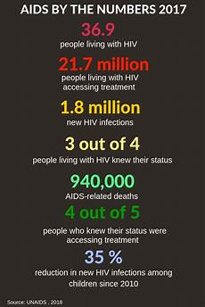 aids united nations