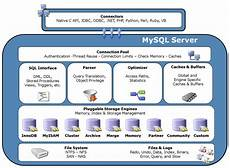 Mysql 框架图 Tyger的专栏 Csdn博客