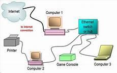 Kingpin Cafe Tech Ethernet Hub Switch