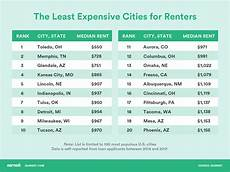 cheapest rent in united states the 5 most and least expensive states and cities for