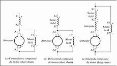 Dc Motor Wiring Diagram And Connection by Compound Motors National Instruments