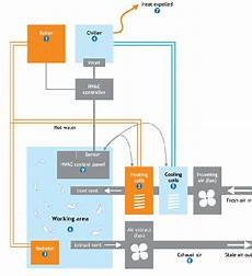 How Is The Simple Diagram Of Commercial Hvac System Quora