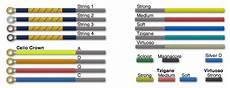 String I D Color Guide Violinstringreview