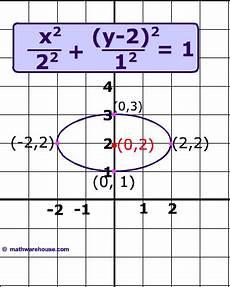 translate ellipse formula for equation and graph of ellipse not centered at the origin