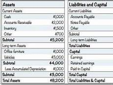 easy way to learn main parts of a balance sheet for key